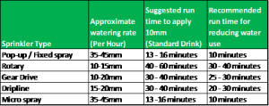 Water Application Rates
